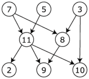 Directed acyclic graph.png