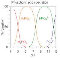 Acids with more than one ionizable hydrogen atoms are called polyprotic acids, and have multiple deprotonation states, also called species. This image plots the relative percentages of the different protonation species of phosphoric acid H 3 P O 4 as a function of solution p H. Phosphoric acid has three ionizable hydrogen atoms whose p K A's are roughly 2, 7 and 12. Below p H 2, the triply protonated species H 3 P O 4 predominates; the double protonated species H 2 P O 4 minus predominates near p H 5; the singly protonated species H P O 4 2 minus predominates near p H 9 and the unprotonated species P O 4 3 minus predominates above p H 12.