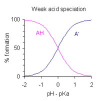 This figure plots the relative fractions of the protonated form A H of an acid to its deprotonated form, A minus, as the solution p H is varied about the value of the acid's p K A. When the p H equals the p K a, the amounts of the protonated and deprotonated forms are equal. When the p H is one unit higher than the p K A, the ratio of concentrations of protonated to deprotonated forms is 10 to 1. When the p H is two units higher that ratio is 100 to 1. Conversely, when the p H is one or two unit lower than the p K A, the ratio is 1 to ten or 1 to 100. The exact percentage of each form may be determined from the Henderson-Hasselbalch equation.