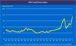 FAO food-price-index 1990-2011.png