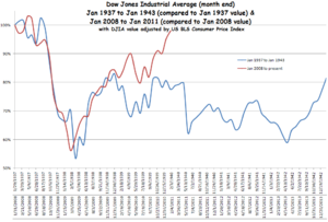 1937 to 1943 depression compared to 2008 to 2011 recession, using percentage gained/lost since 1937 and 2008, respectively