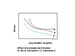 Graph illustrating effect of corrosion on stress