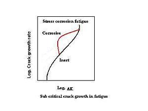 Graph showing increased crack growth under corrosion stress