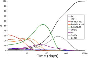 Graph of percentage of the radioactive output by each nuclide that form after a nuclear fallout vs logarithm of time after the incident. In curves of various colors, the predominant source of radiation are depicted in order: Te-132/I-132 for the first five or so days; I-131 for the next five; Ba-140/La-140 briefly; Zr-95/Nb-95 from day 10 until about day 200; and finally Cs-137. Other nuclides producing radioactivity, but not peaking as a major component are Ru, peaking at about 50 days, and Cs-134 at around 600 days.
