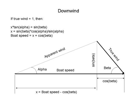 This diagram shows the vector operations and calculations to find the speed of a boat sailing downwind